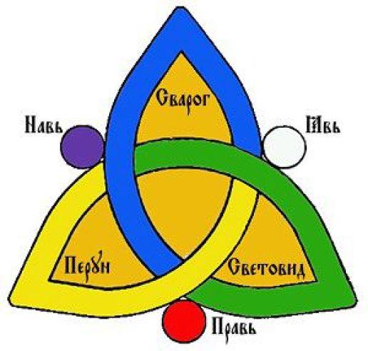 Треугольник значение символа